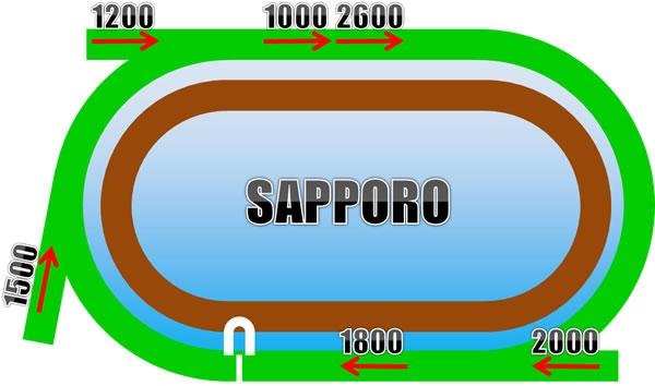 札幌競馬場の芝コース