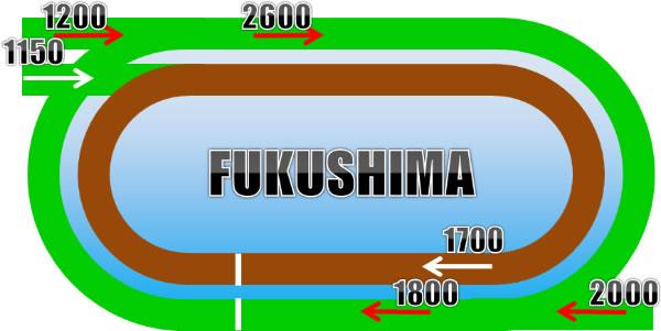 福島競馬場の芝コース