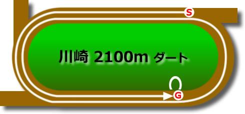 川崎競馬場のダート2100mコース