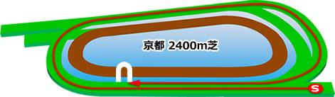 京都競馬場の芝2400mコース