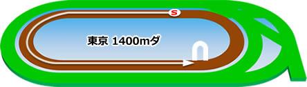 東京競馬場のダート1400mコース