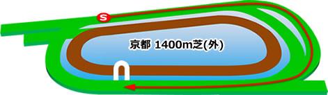京都競馬場の芝1400m外回りコース