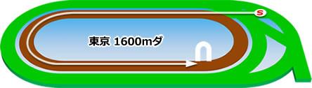 東京競馬場のダート1600mコース