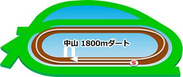 中山競馬場のダート1800mコース