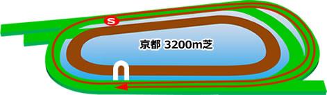 京都競馬場の芝3200mコース