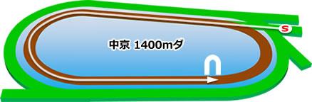 中京競馬場のダート1400mコース