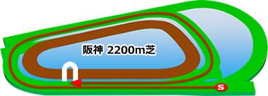阪神競馬場の芝2200mコース
