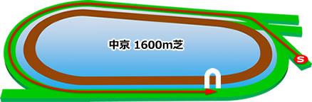 中京競馬場の芝1600mコース