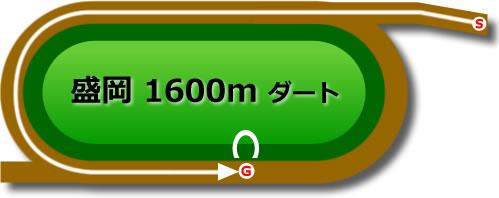 盛岡競馬場のダート1600mコース