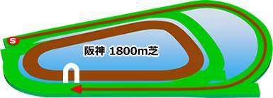 阪神競馬場の芝1800mコース