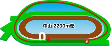 中山競馬場の芝2200mコース