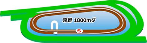 京都競馬場のダート1800mコース