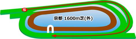 京都競馬場の芝1600mコース