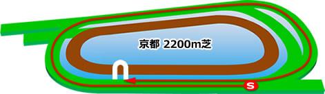京都競馬場の芝2200mコース