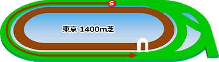 東京競馬場の芝1400mコース