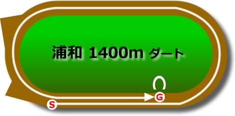 浦和競馬場のダート1400mコース