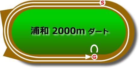 浦和競馬場のダート2000mコース