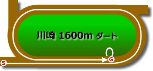 川崎競馬場のダート1600mコース
