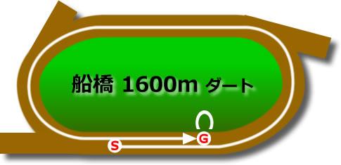 船橋競馬場のダート1600mコース