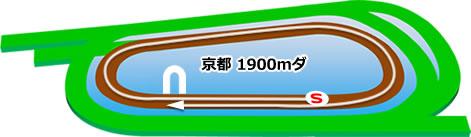 京都競馬場のダート1900mコース