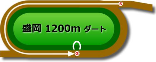 盛岡競馬場のダート1200mコース