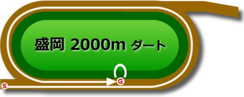 盛岡競馬場のダート2000mコース