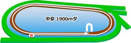 中京競馬場のダート1900mコース