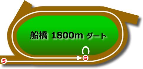 船橋競馬場のダート1800mコース