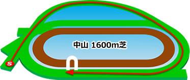 中山競馬場の芝1600mコース