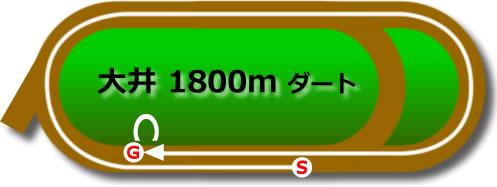 大井競馬場のダート1800mコース
