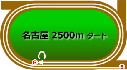 名古屋競馬場のダート2500mコース