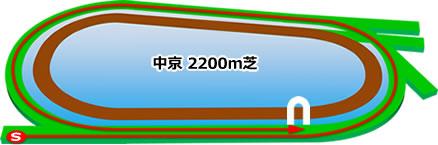中京競馬場の芝2200mコース