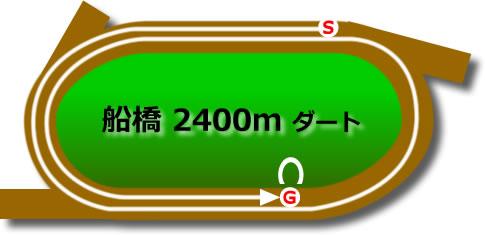 船橋競馬場のダート2400mコース