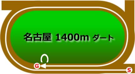 名古屋競馬場のダート1400mコース